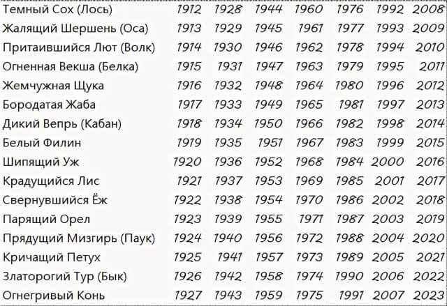 славянский календарь 16 тотемных животных