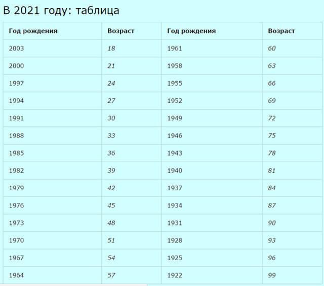 таблица диспансеризации 2021 по годам