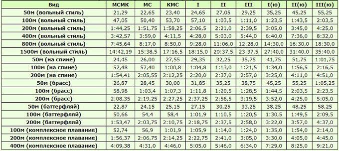 Таблица нормативов и разрядов по плаванию 2020-2021, мужчины, 25 м