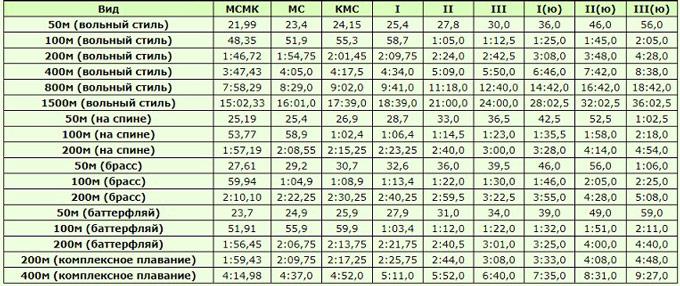 Таблица нормативов и разрядов по плаванию 2020-2021, мужчины, 50 м