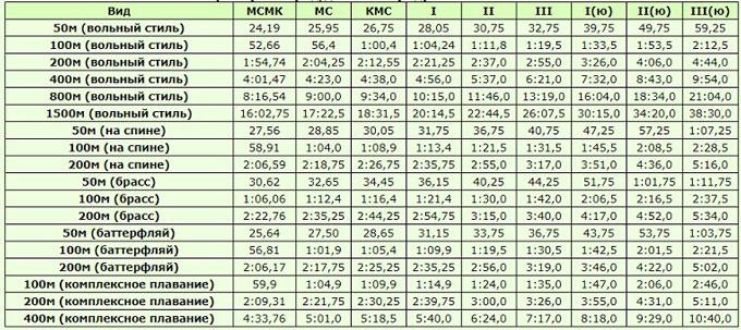 Таблица нормативов и разрядов по плаванию 2020-2021, женщины, 25 м