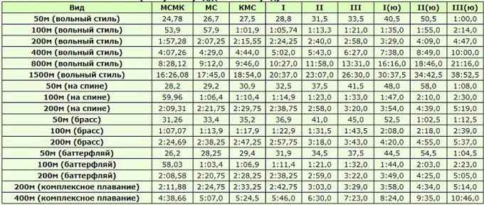 Таблица нормативов и разрядов по плаванию 2020-2021, женщины, 50 м