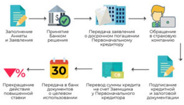 Рефинансирование ипотеки в 2021 году2